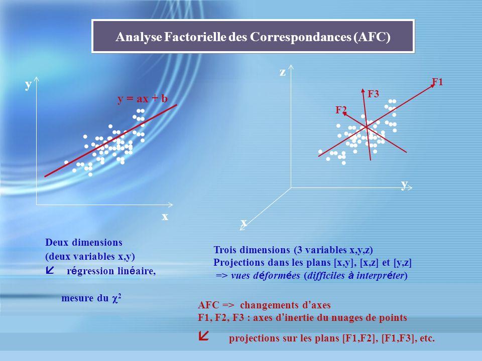 Analyse Factorielle des Correspondances (AFC) y x y = ax + b Deux dimensions (deux variables x,y) r é gression lin é aire, mesure du 2 z x y Trois dim