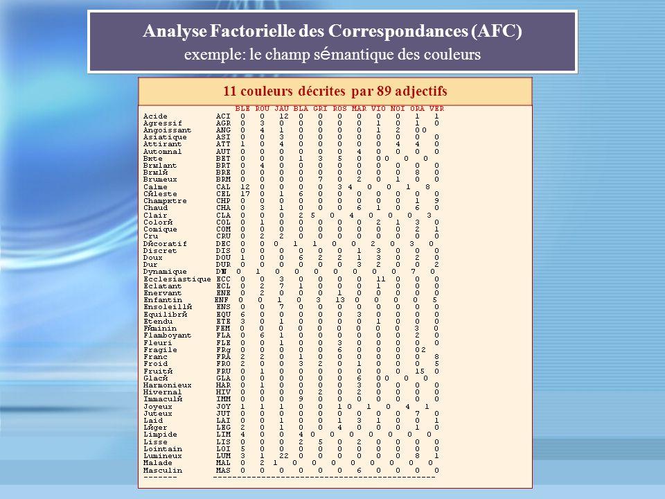 Analyse Factorielle des Correspondances (AFC) exemple: le champ s é mantique des couleurs 11 couleurs décrites par 89 adjectifs