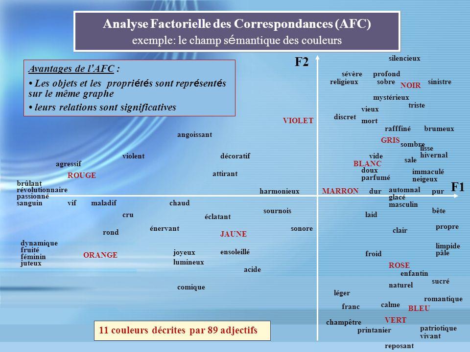 Analyse Factorielle des Correspondances (AFC) exemple: le champ s é mantique des couleurs 11 couleurs décrites par 89 adjectifs F1 F2 ROUGE ORANGE BLE