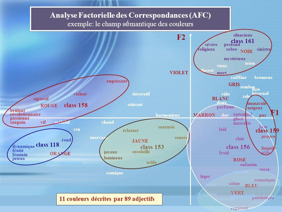 Analyse Factorielle des Correspondances (AFC) exemple: le champ s é mantique des couleurs F1 F2 ROUGE ORANGE BLEU VERT ROSE NOIR GRIS MARRON BLANC sil