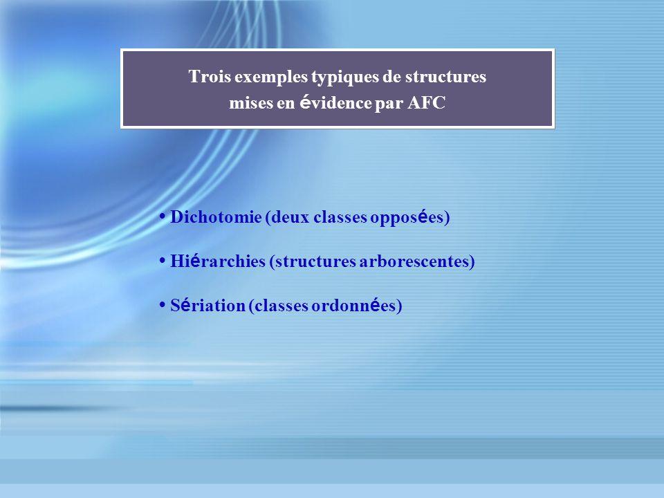 Trois exemples typiques de structures mises en é vidence par AFC Dichotomie (deux classes oppos é es) Hi é rarchies (structures arborescentes) S é ria