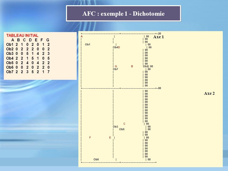 AFC : exemple 1 - Dichotomie +--------------------------------------------+-----------------------------------------+--20 A | | 00 | | | 00 | Ob1 | |