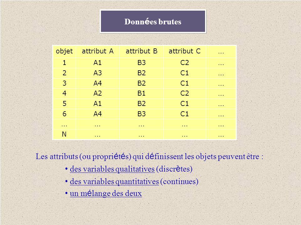 Donn é es brutes Les attributs (ou propri é t é s) qui d é finissent les objets peuvent être : des variables qualitatives (discr è tes) des variables