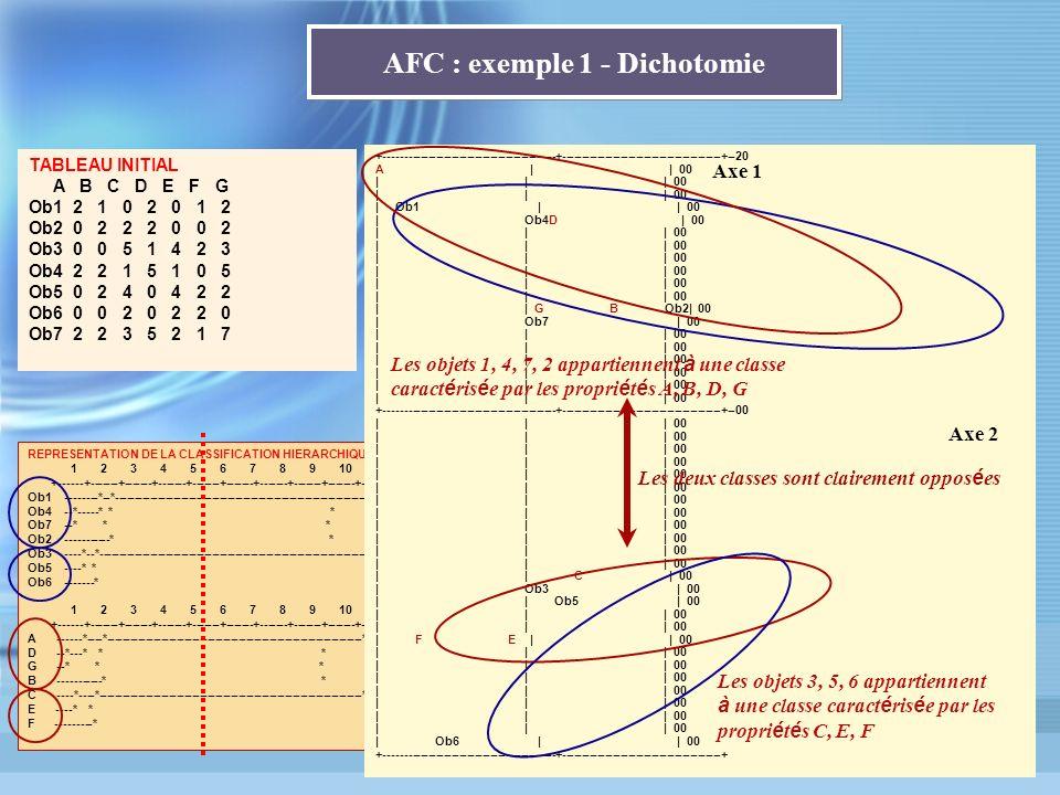 REPRESENTATION DE LA CLASSIFICATION HIERARCHIQUE 1 2 3 4 5 6 7 8 9 10 +------+-------+-------+-------+-------+-------+-------+-------+-------+-------+