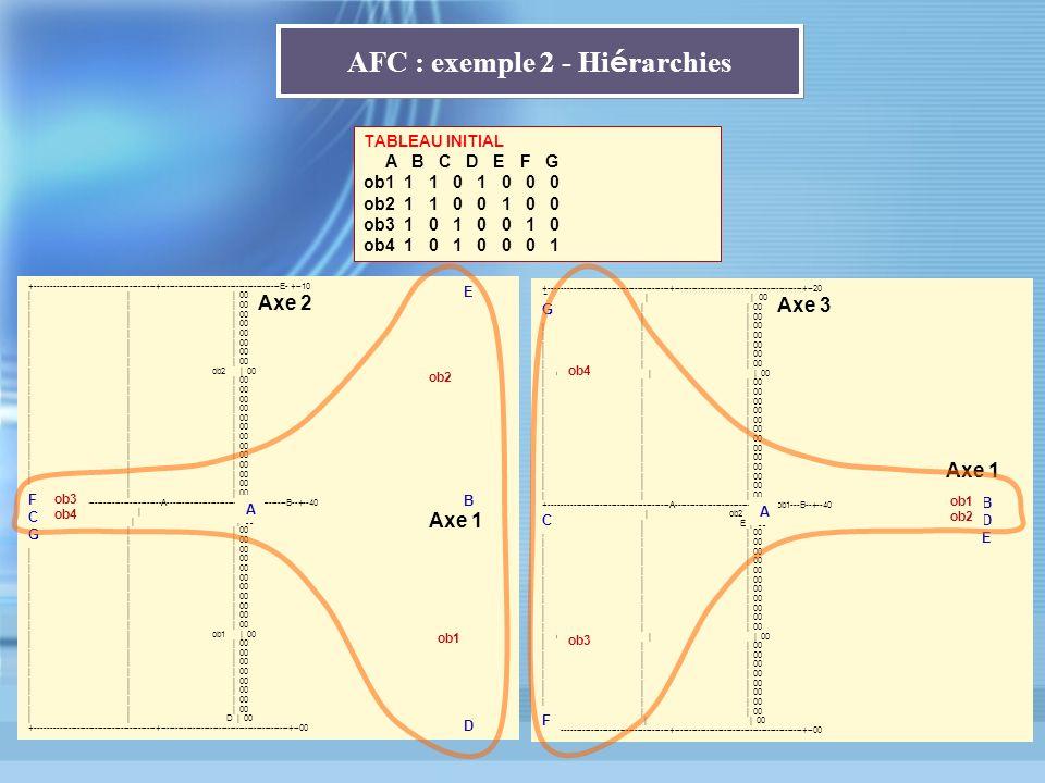 AFC : exemple 2 - Hi é rarchies TABLEAU INITIAL A B C D E F G ob1 1 1 0 1 0 0 0 ob2 1 1 0 0 1 0 0 ob3 1 0 1 0 0 1 0 ob4 1 0 1 0 0 0 1 +---------------
