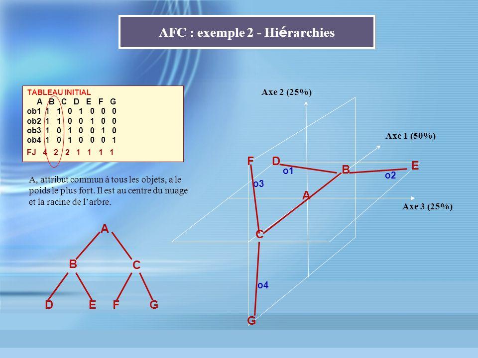 AFC : exemple 2 - Hi é rarchies TABLEAU INITIAL A B C D E F G ob1 1 1 0 1 0 0 0 ob2 1 1 0 0 1 0 0 ob3 1 0 1 0 0 1 0 ob4 1 0 1 0 0 0 1 FJ 4 2 2 1 1 1 1