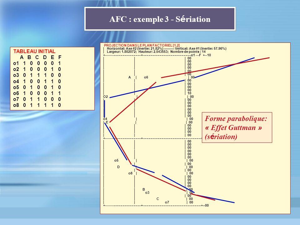 PROJECTION DANS LE PLAN FACTORIEL [1,2] | Horizontal: Axe #2 (Inertie: 21.82%) Vertical: Axe #1 (Inertie: 57.96%) | Largeur: 1.802072; Hauteur: 2.5435
