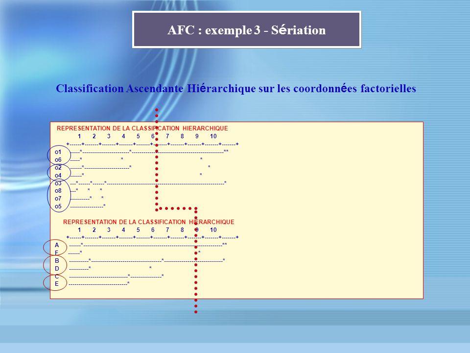 AFC : exemple 3 - S é riation REPRESENTATION DE LA CLASSIFICATION HIERARCHIQUE 1 2 3 4 5 6 7 8 9 10 +------+-------+-------+-------+-------+-------+--