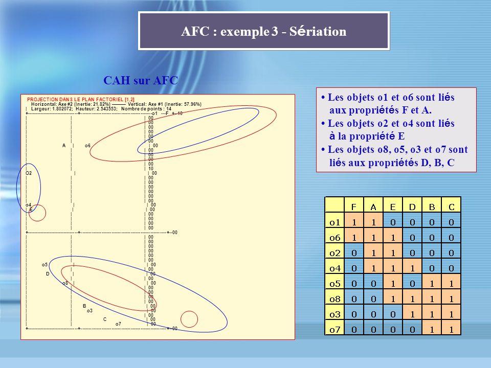 AFC : exemple 3 - S é riation PROJECTION DANS LE PLAN FACTORIEL [1,2] | Horizontal: Axe #2 (Inertie: 21.82%) Vertical: Axe #1 (Inertie: 57.96%) | Larg