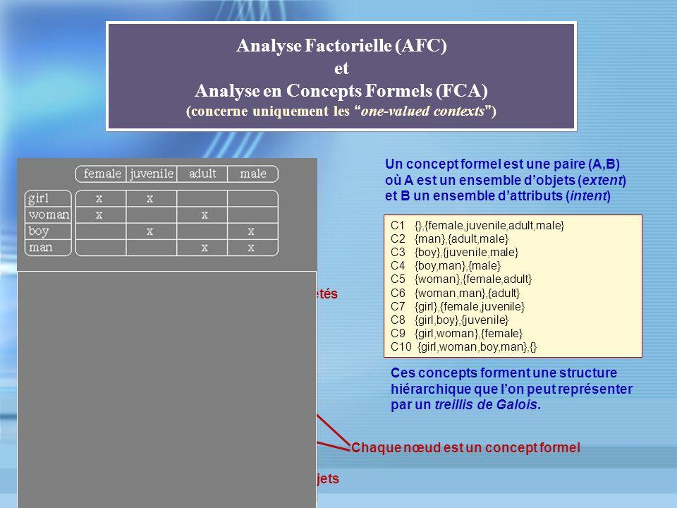 Analyse Factorielle (AFC) et Analyse en Concepts Formels (FCA) (concerne uniquement les one-valued contexts ) Un concept formel est une paire (A,B) où
