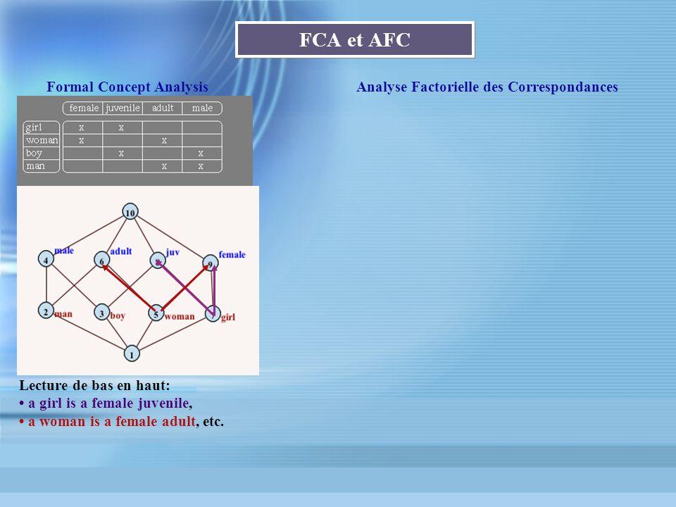 FCA et AFC Formal Concept AnalysisAnalyse Factorielle des Correspondances Lecture de bas en haut: a girl is a female juvenile, a woman is a female adu