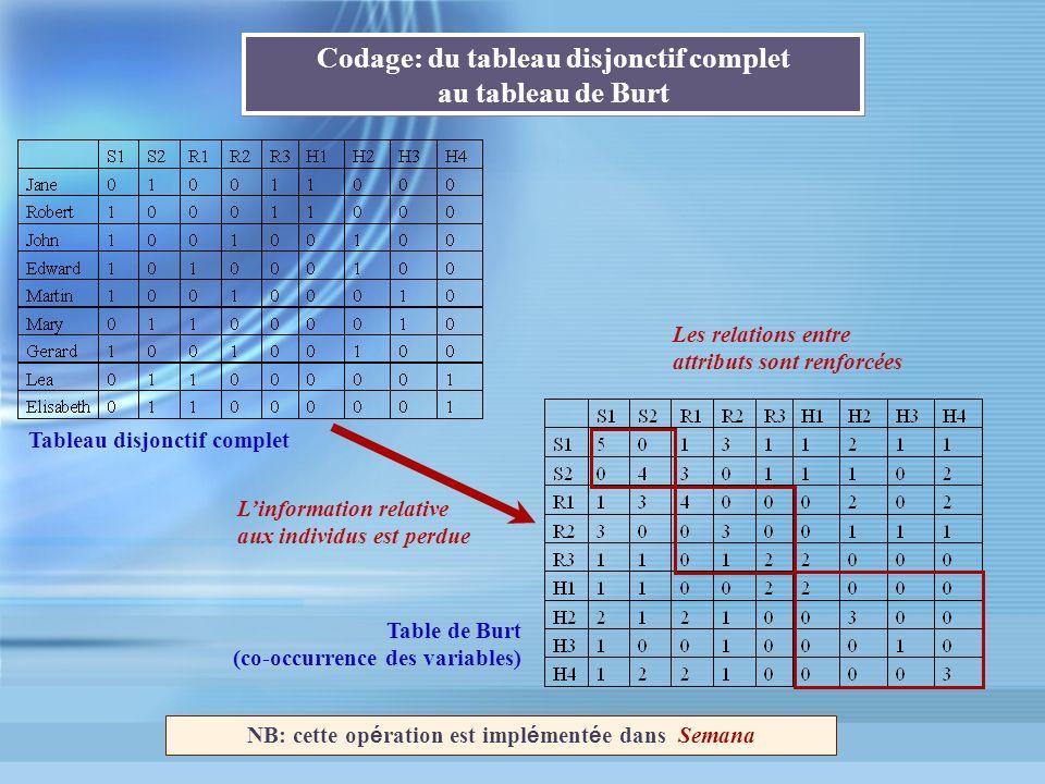 Codage: du tableau disjonctif complet au tableau de Burt Tableau disjonctif complet Les relations entre attributs sont renforcées Table de Burt (co-oc