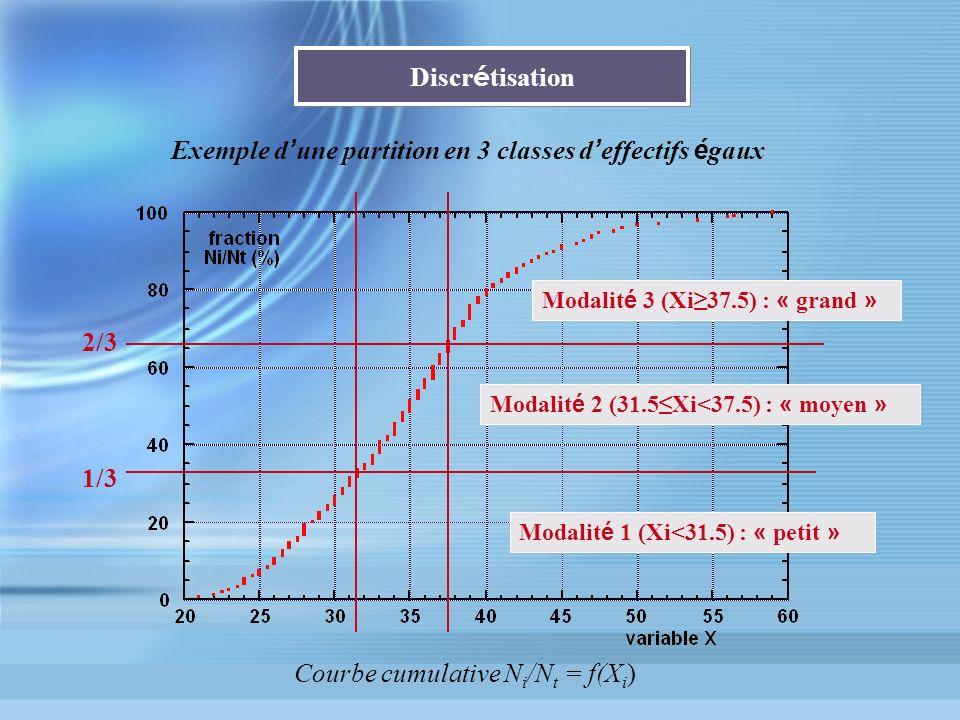 Discr é tisation Courbe cumulative N i /N t = f(X i ) Modalit é 1 (Xi<31.5) : « petit » Modalit é 2 (31.5Xi<37.5) : « moyen » Modalit é 3 (Xi37.5) : «