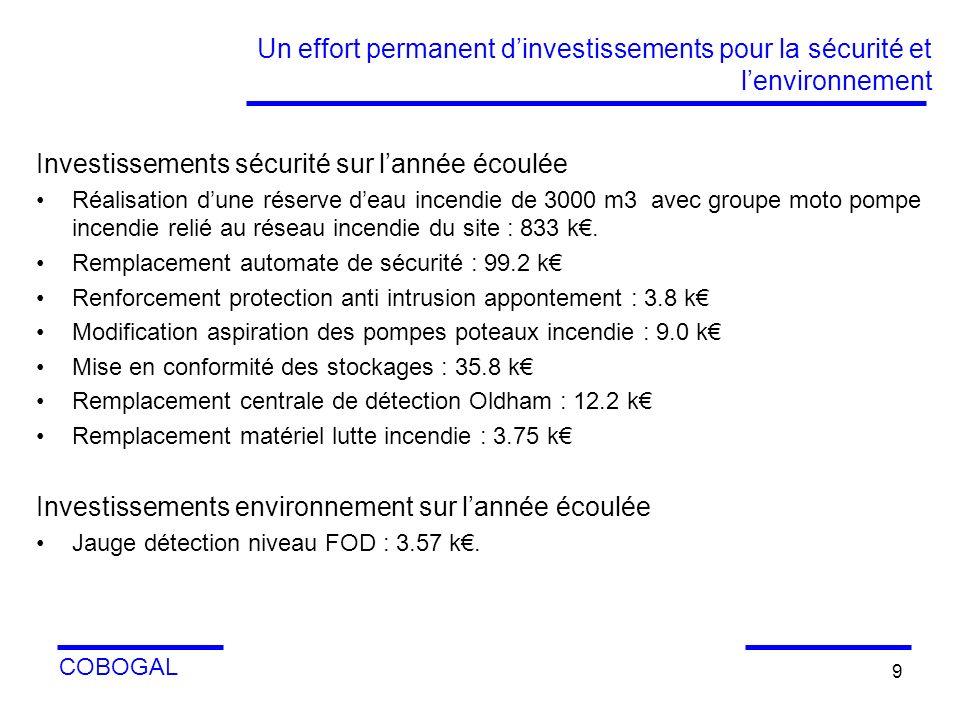 COBOGAL 9 Un effort permanent dinvestissements pour la sécurité et lenvironnement Investissements sécurité sur lannée écoulée Réalisation dune réserve