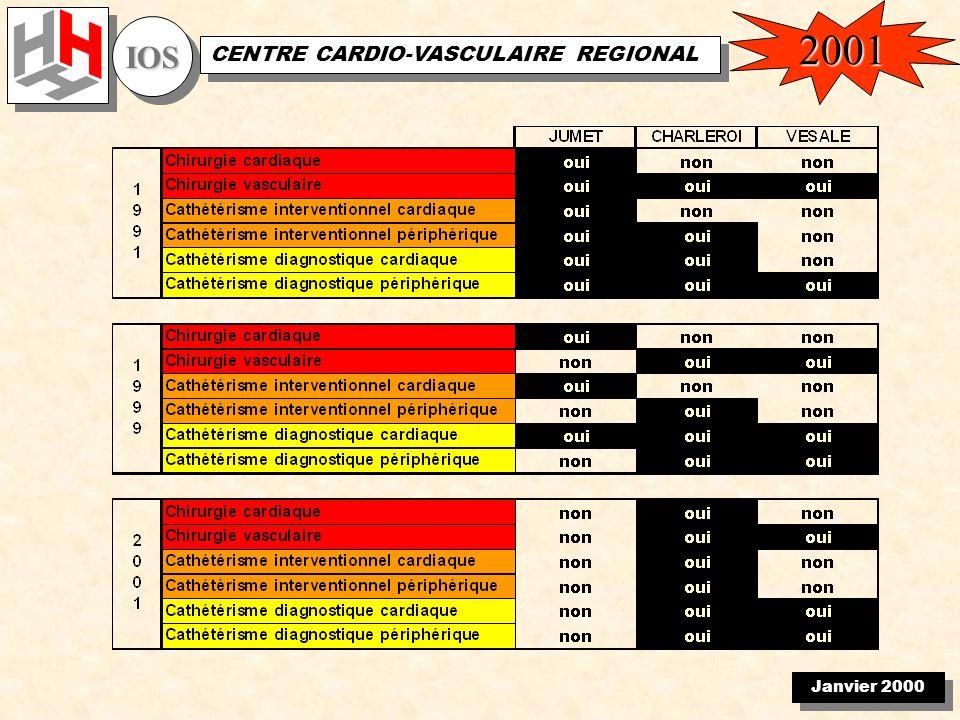 Janvier 2000 IOSIOS CENTRE CARDIO-VASCULAIRE REGIONAL 2001
