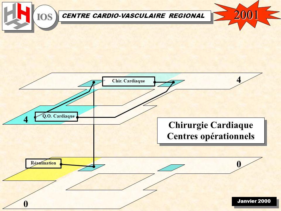 Janvier 2000 IOSIOS CENTRE CARDIO-VASCULAIRE REGIONAL 0 Réanimation 0 Chirurgie Cardiaque Centres opérationnels Chirurgie Cardiaque Centres opérationnels 4 Chir.