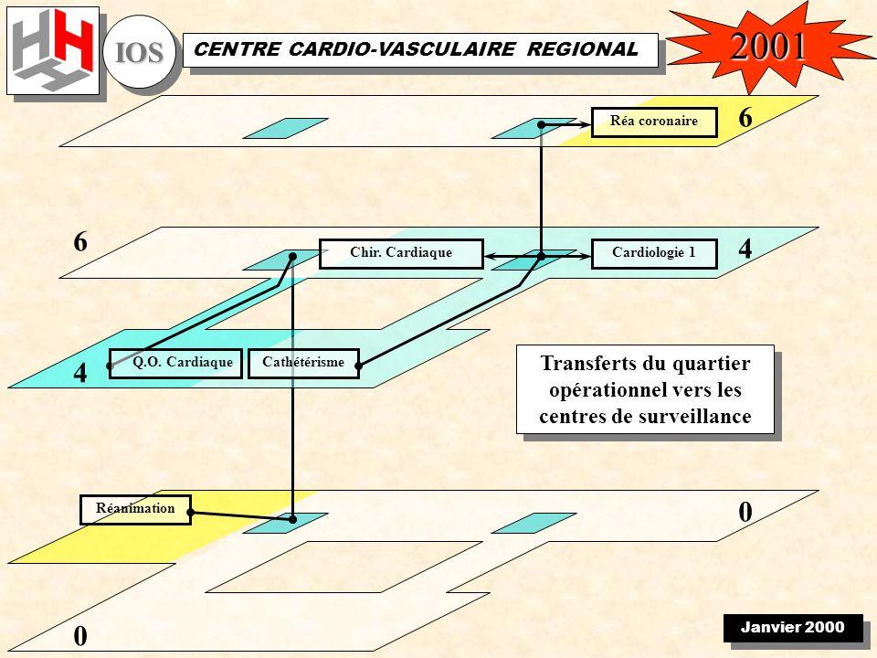 Janvier 2000 IOSIOS CENTRE CARDIO-VASCULAIRE REGIONAL 0 Réanimation 0 4 Cathétérisme 4 Q.O.