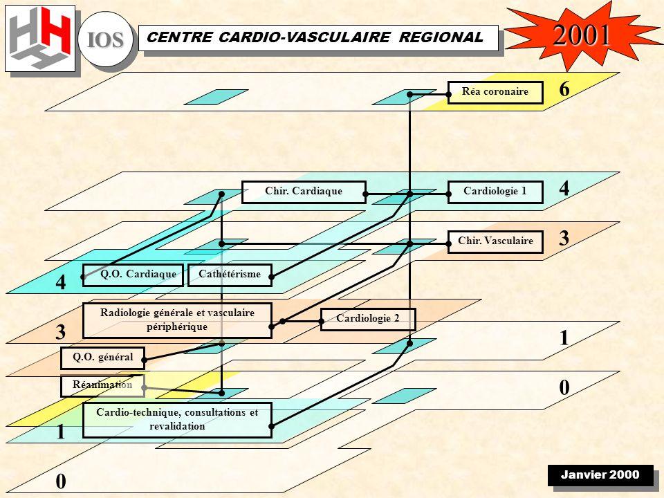 Janvier 2000 IOSIOS CENTRE CARDIO-VASCULAIRE REGIONAL 0 Réanimation 0 1 1 Cardio-technique, consultations et revalidation Q.O.