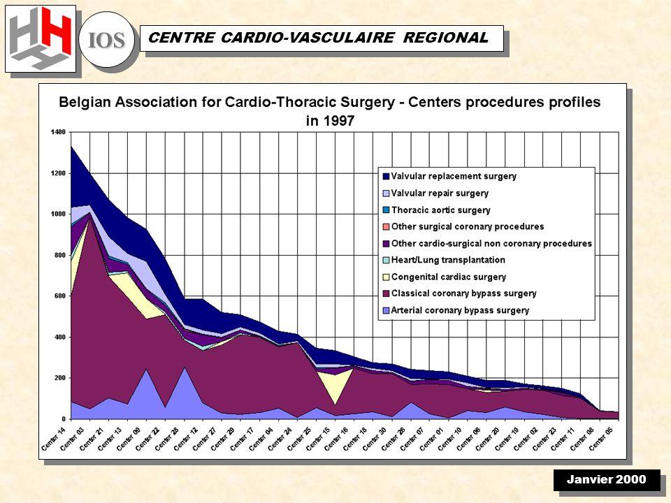Janvier 2000 IOSIOS CENTRE CARDIO-VASCULAIRE REGIONAL La Chirurgie Cardiaque à l aube de l an 2000 Lorganisation propre à lInstitution