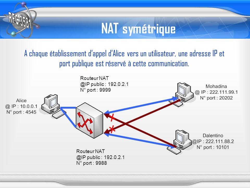 NAT symétrique A chaque établissement dappel dAlice vers un utilisateur, une adresse IP et port publique est réservé à cette communication. Routeur NA