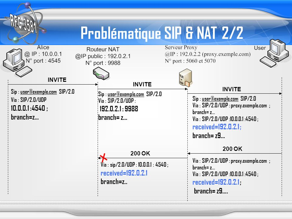 Problématique SIP & NAT 2/2 INVITE 200 OK Sip : user@exemple.com SIP/2.0 Via : SIP/2.0/UDP 10.0.0.1 :4540 ; branch=z… Sip : user@exemple.com SIP/2.0 V