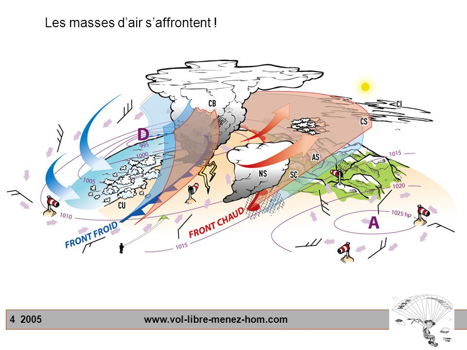4 2005 www.vol-libre-menez-hom.com Les masses dair saffrontent !