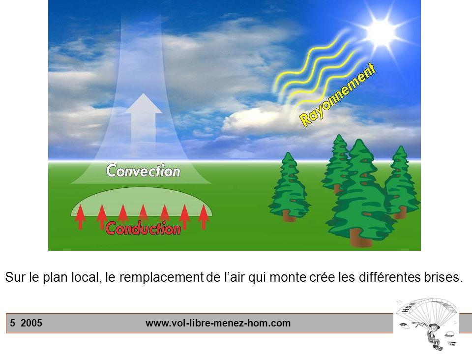 5 2005 www.vol-libre-menez-hom.com Sur le plan local, le remplacement de lair qui monte crée les différentes brises.