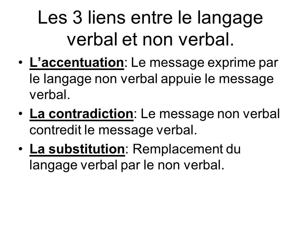 Les 3 liens entre le langage verbal et non verbal. Laccentuation: Le message exprime par le langage non verbal appuie le message verbal. La contradict
