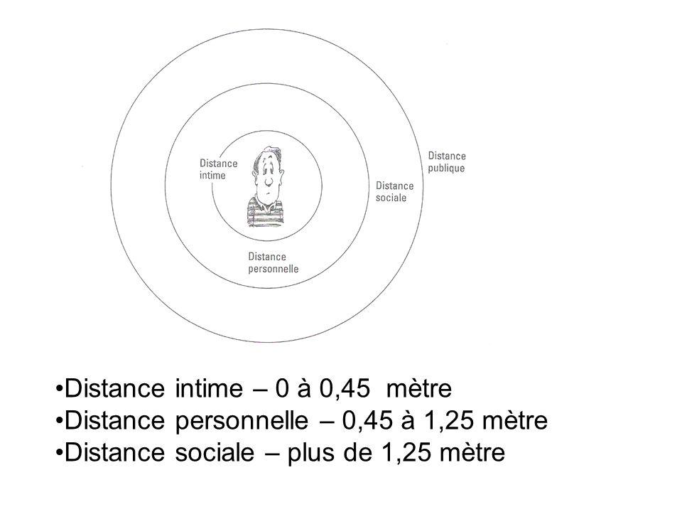Distance intime – 0 à 0,45 mètre Distance personnelle – 0,45 à 1,25 mètre Distance sociale – plus de 1,25 mètre