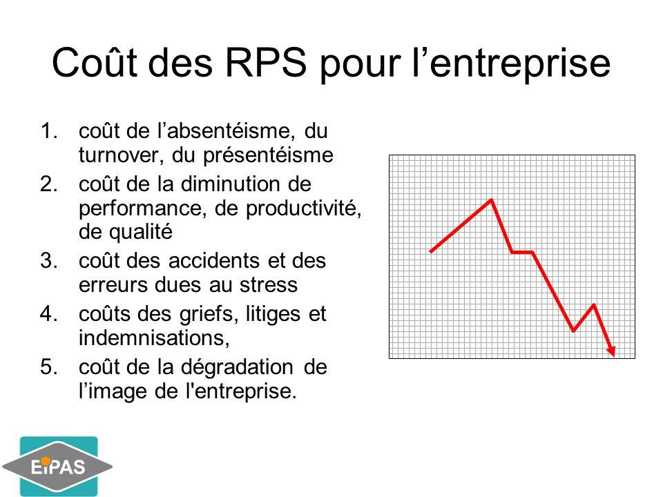 Coût des RPS pour lentreprise 1.coût de labsentéisme, du turnover, du présentéisme 2.coût de la diminution de performance, de productivité, de qualité