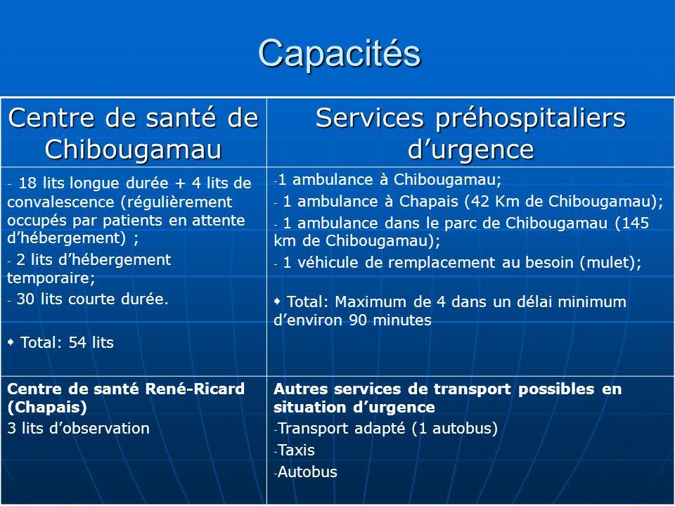 Capacités Centre de santé de Chibougamau Services préhospitaliers durgence - 18 lits longue durée + 4 lits de convalescence (régulièrement occupés par patients en attente dhébergement) ; - 2 lits dhébergement temporaire; - 30 lits courte durée.