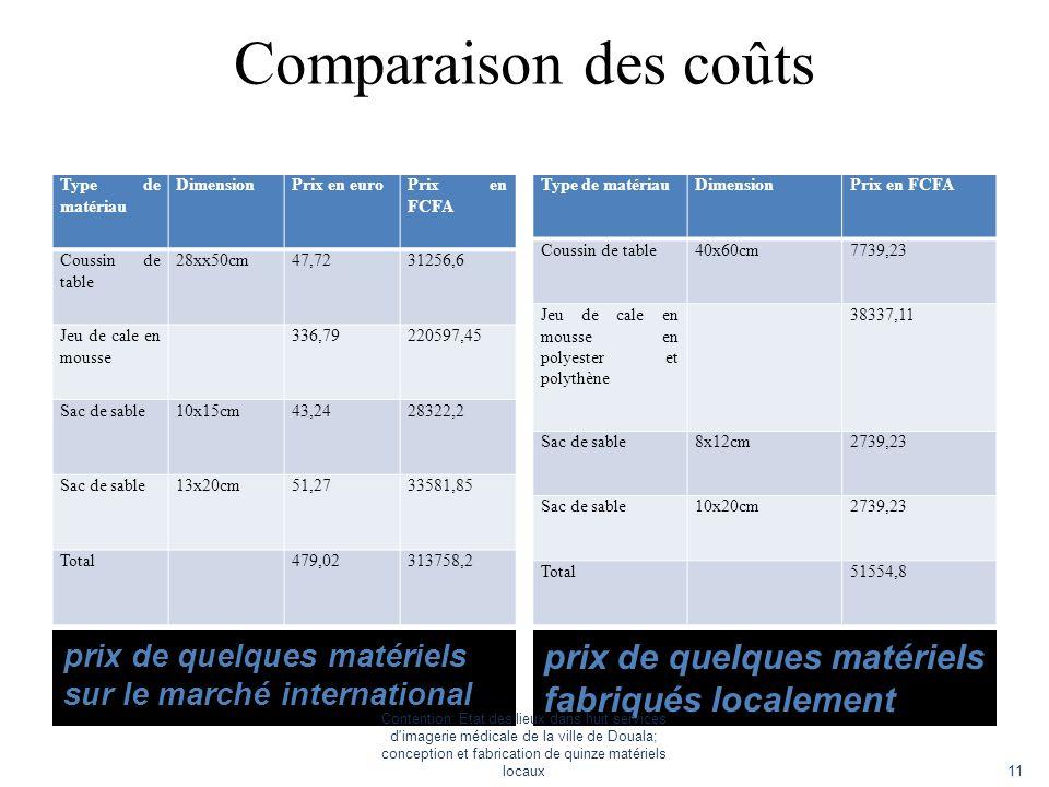 Comparaison des coûts prix de quelques matériels sur le marché international prix de quelques matériels fabriqués localement Type de matériau Dimensio