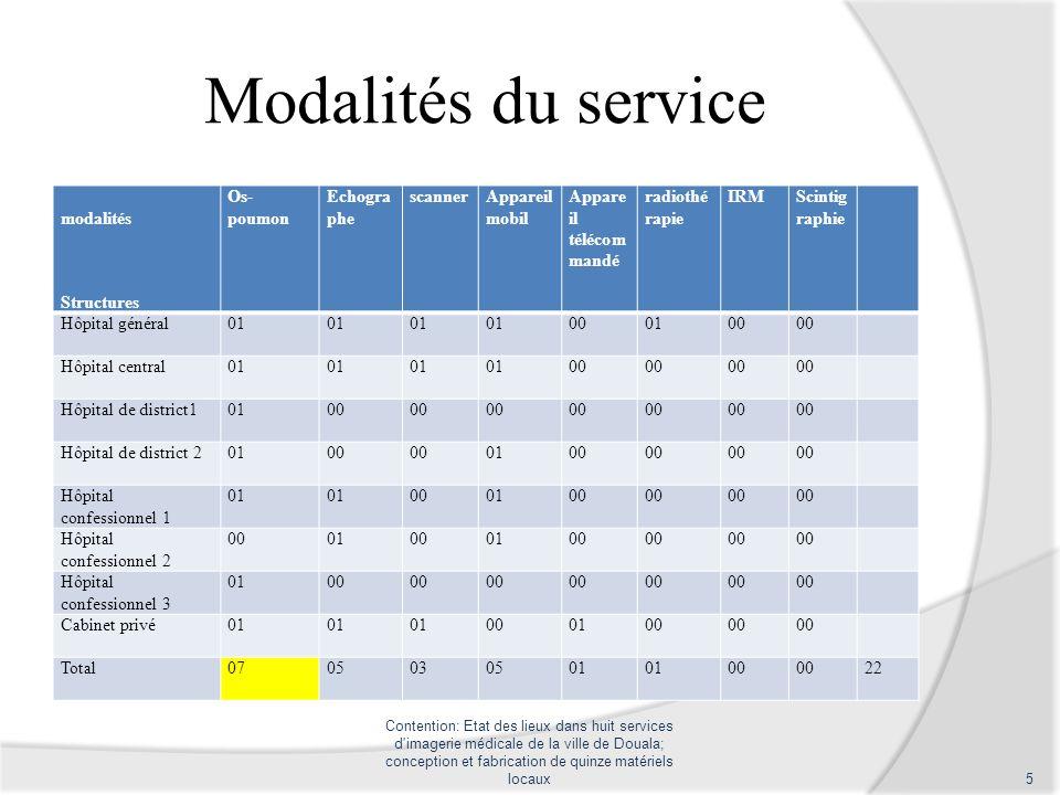 Fabrication Contention: Etat des lieux dans huit services d imagerie médicale de la ville de Douala; conception et fabrication de quinze matériels locaux16 5 6 7 8