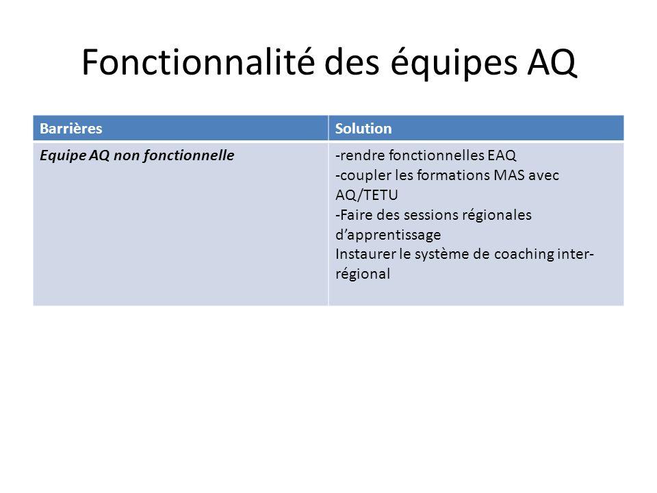 Fonctionnalité des équipes AQ BarrièresSolution Equipe AQ non fonctionnelle-rendre fonctionnelles EAQ -coupler les formations MAS avec AQ/TETU -Faire des sessions régionales dapprentissage Instaurer le système de coaching inter- régional