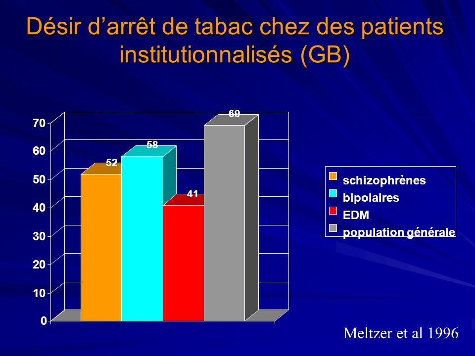 Désir darrêt de tabac chez des patients institutionnalisés (GB) 52 58 41 69 0 10 20 30 40 50 60 70 schizophrènes bipolaires EDM population générale Me