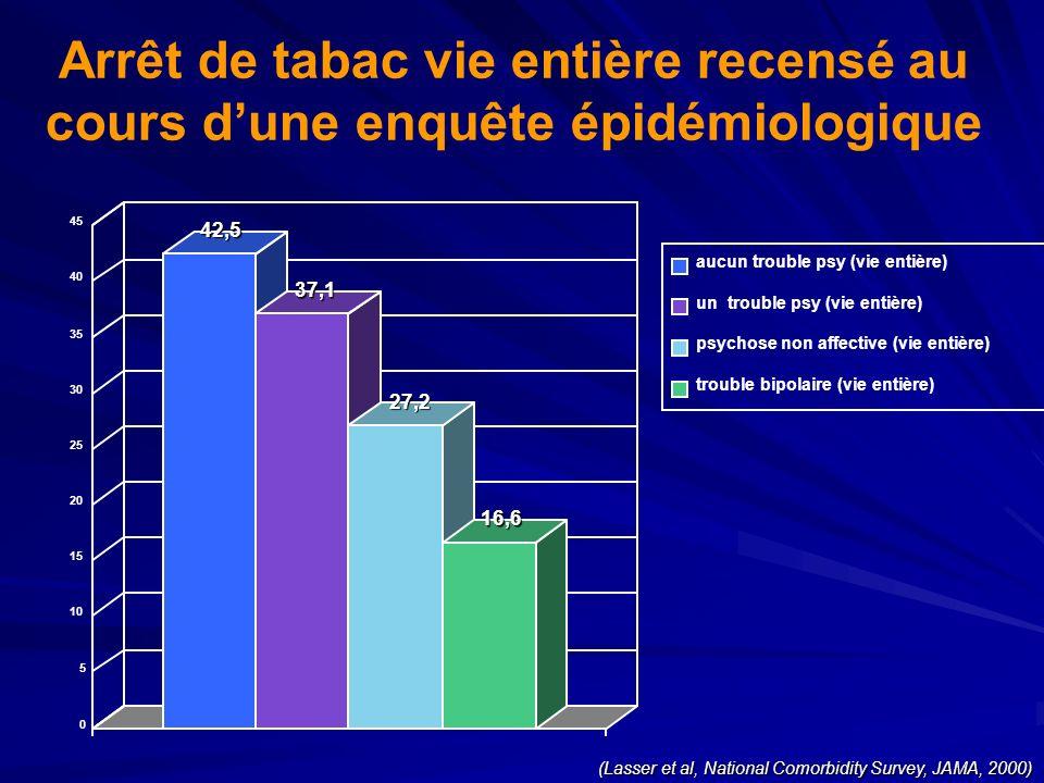 (Lasser et al, National Comorbidity Survey, JAMA, 2000) Arrêt de tabac vie entière recensé au cours dune enquête épidémiologique 42,5 37,1 27,2 16,6 0