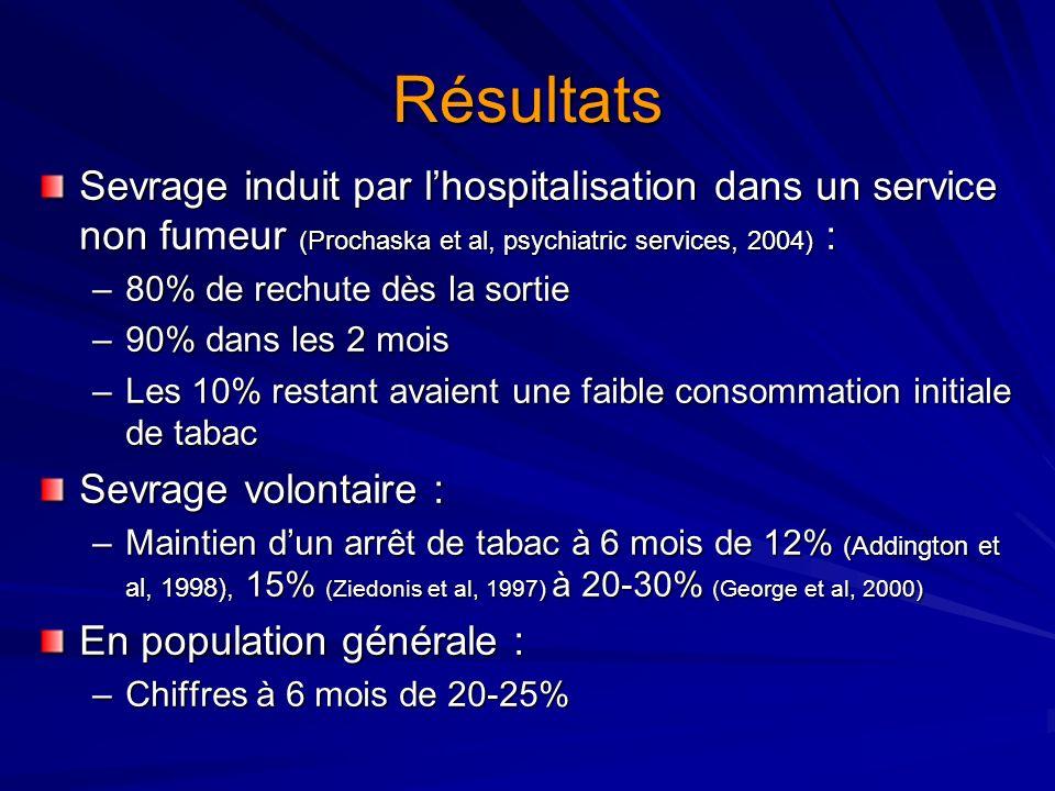 Résultats Sevrage induit par lhospitalisation dans un service non fumeur (Prochaska et al, psychiatric services, 2004) : –80% de rechute dès la sortie