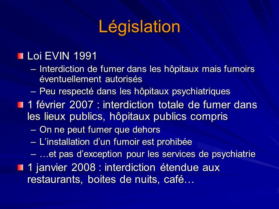 Législation Loi EVIN 1991 –Interdiction de fumer dans les hôpitaux mais fumoirs éventuellement autorisés –Peu respecté dans les hôpitaux psychiatrique