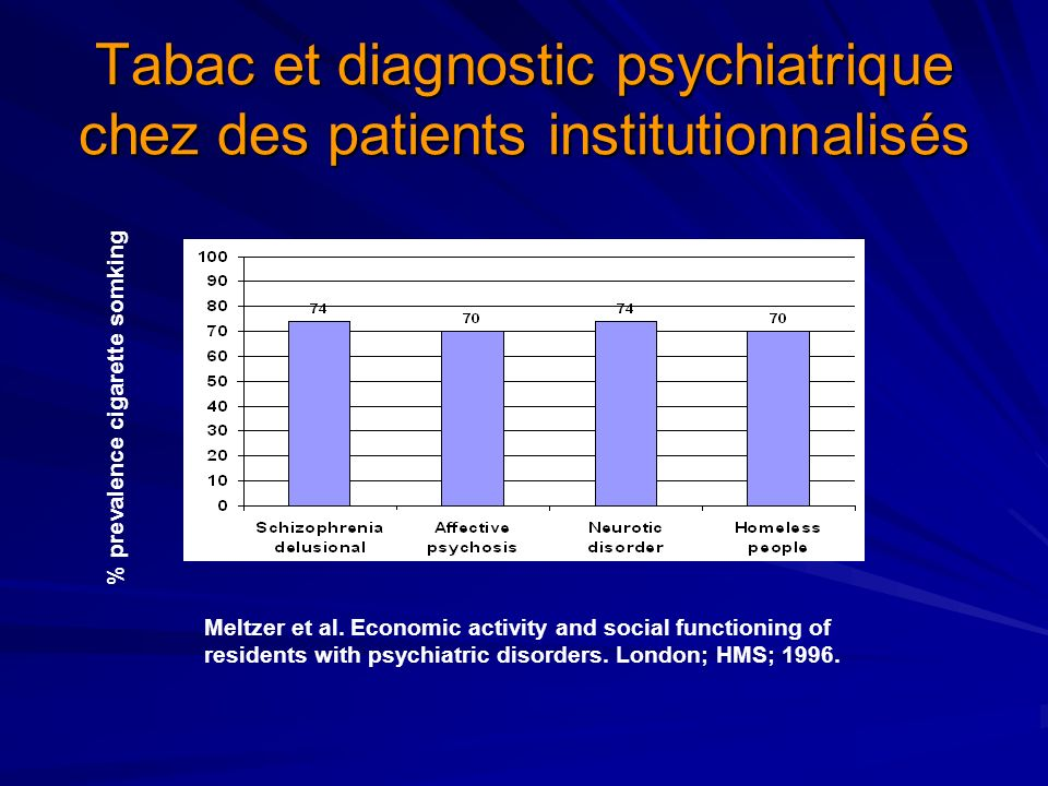 Tabac et diagnostic psychiatrique chez des patients institutionnalisés Meltzer et al. Economic activity and social functioning of residents with psych