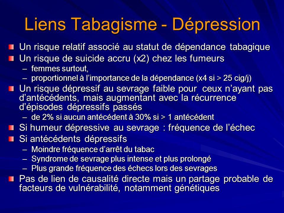 Liens Tabagisme - Dépression Un risque relatif associé au statut de dépendance tabagique Un risque de suicide accru (x2) chez les fumeurs –femmes surt