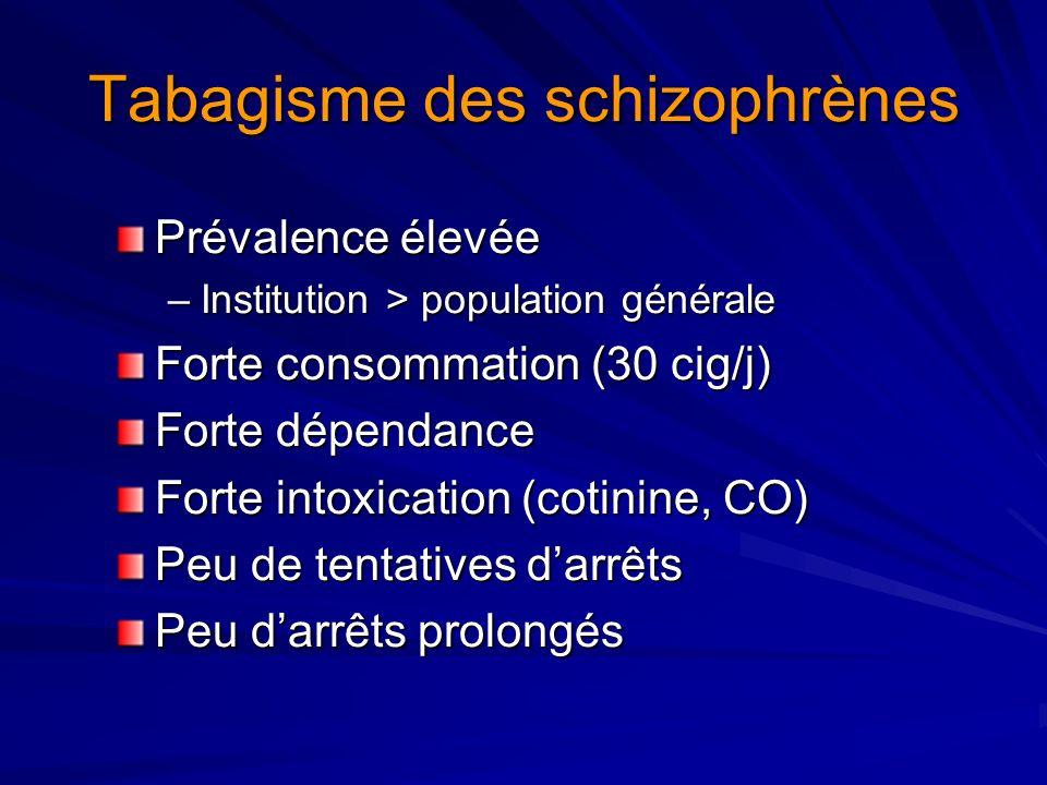 Tabagisme des schizophrènes Prévalence élevée –Institution > population générale Forte consommation (30 cig/j) Forte dépendance Forte intoxication (co