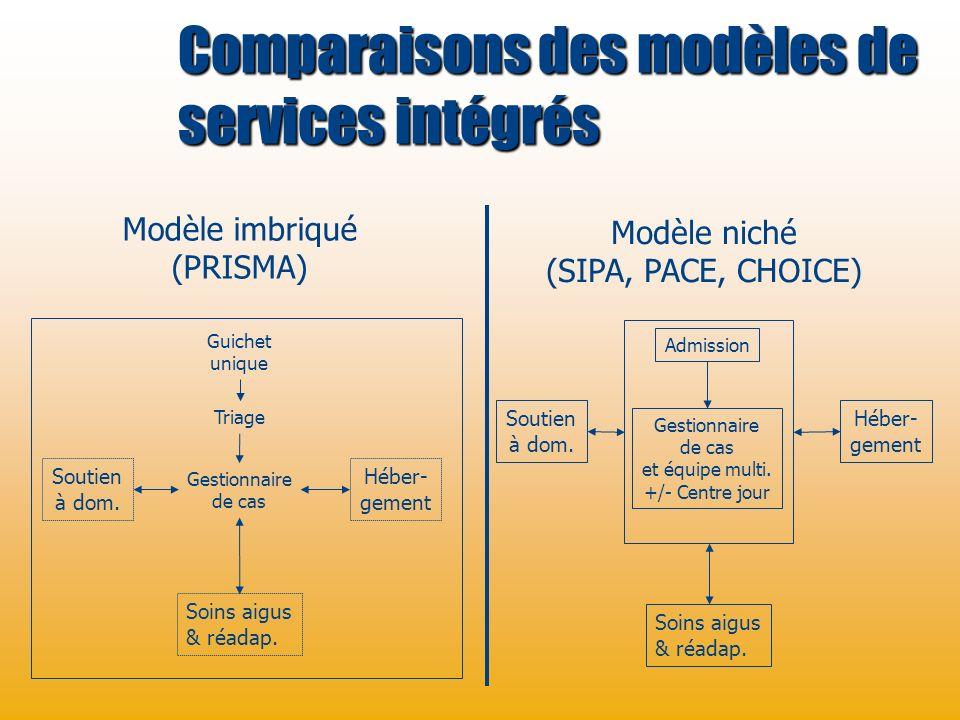 Éléments d un réseau intégré 1.Concertation des partenaires 2.