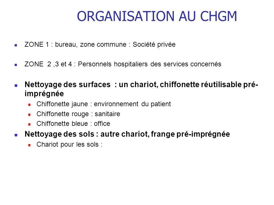 ORGANISATION AU CHGM ZONE 1 : bureau, zone commune : Société privée ZONE 2,3 et 4 : Personnels hospitaliers des services concernés Nettoyage des surfa