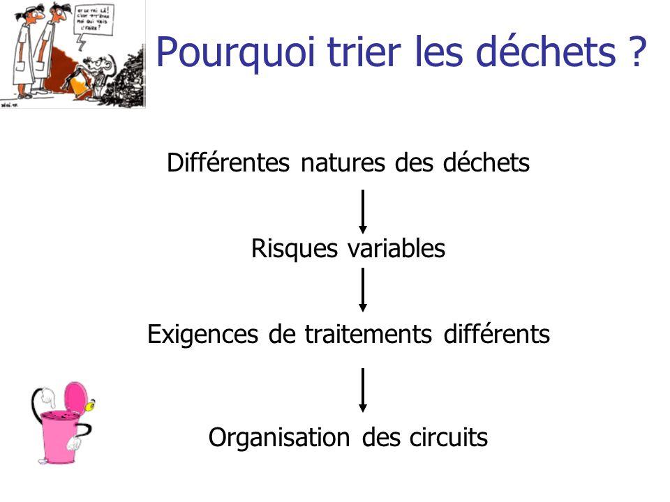 Pourquoi trier les déchets ? Différentes natures des déchets Risques variables Exigences de traitements différents Organisation des circuits