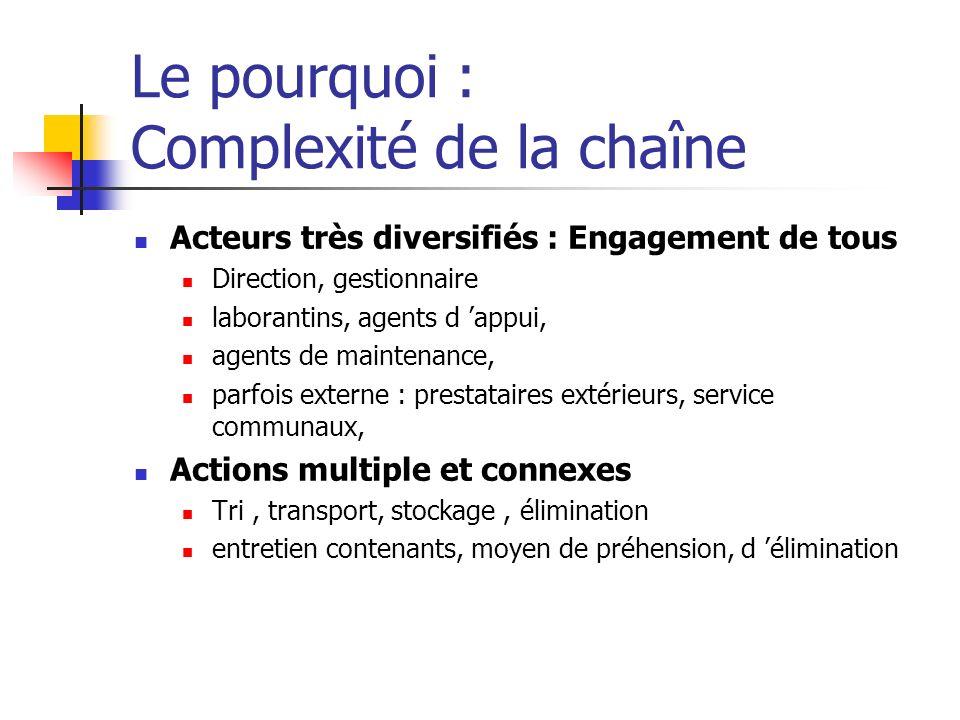 Le pourquoi : Complexité de la chaîne Acteurs très diversifiés : Engagement de tous Direction, gestionnaire laborantins, agents d appui, agents de mai