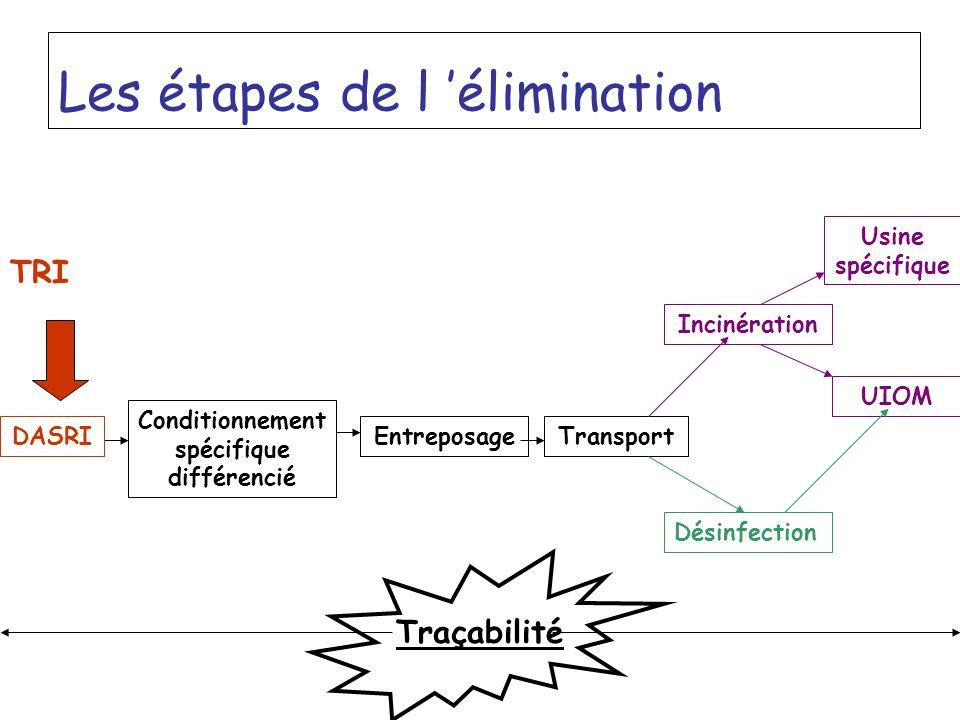 Les étapes de l élimination Conditionnement spécifique différencié EntreposageTransport Incinération Usine spécifique UIOM Désinfection DASRI TRI Traç