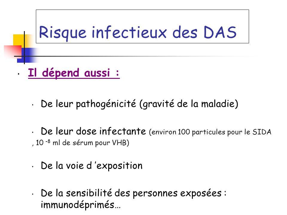 Risque infectieux des DAS Il dépend aussi : De leur pathogénicité (gravité de la maladie) De leur dose infectante (environ 100 particules pour le SIDA