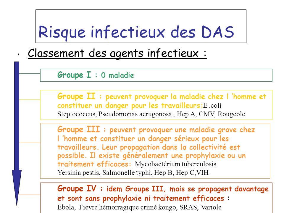 Risque infectieux des DAS Classement des agents infectieux : Groupe I : 0 maladie Groupe II : peuvent provoquer la maladie chez l homme et constituer