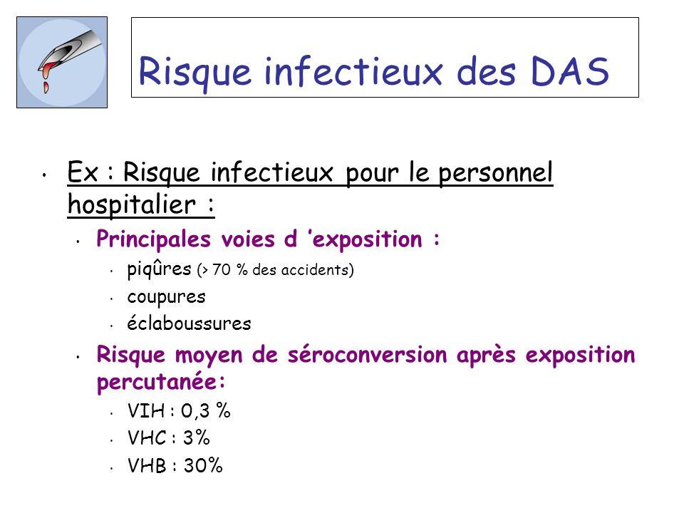 Risque infectieux des DAS Ex : Risque infectieux pour le personnel hospitalier : Principales voies d exposition : piqûres (> 70 % des accidents) coupu