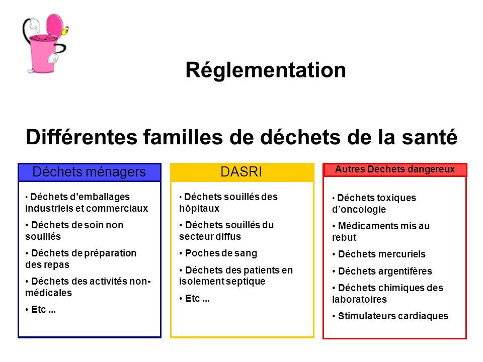 Réglementation Déchets ménagers Déchets demballages industriels et commerciaux Déchets de soin non souillés Déchets de préparation des repas Déchets d